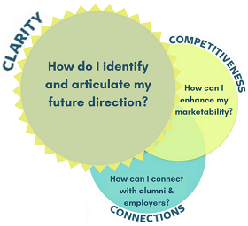 Clarity, connections and competitiveness Venn diagram