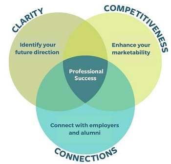 career planning is the key of Each program is carefully designed to prepare students for success in the job environment, whether in finding the right part-time job or in establishing a full-time career learn the 4 basic keys to getting hired: reliability, honesty, motivation and education.