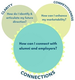 Connections: How can I connect with alumni and employers?